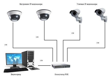 Видеонаблюдение для частного дома готовые комплекты отзывы
