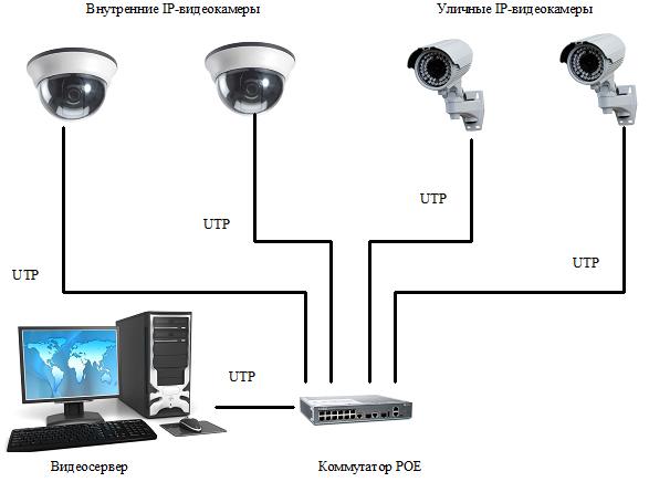 Как настроить гибридный видеорегистратор